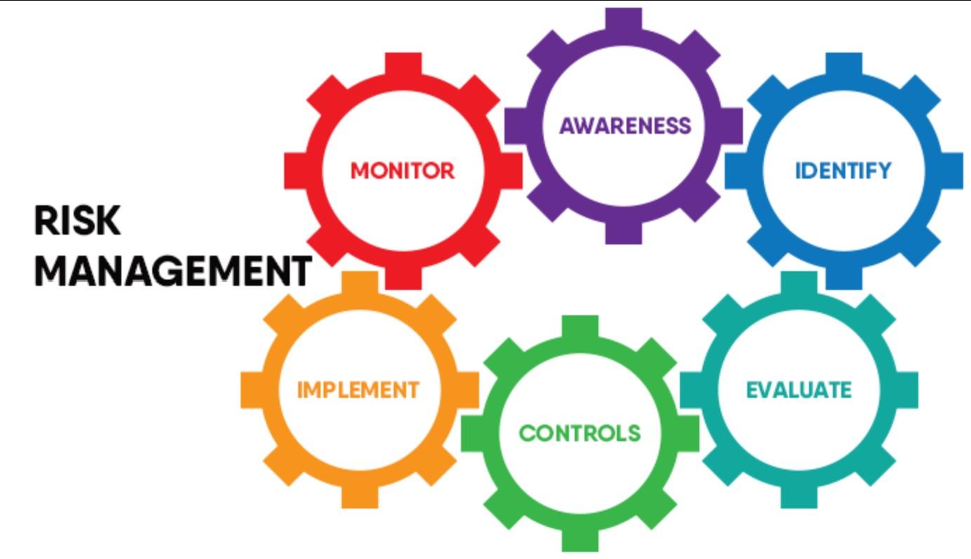 Analyzing Strategic Risks using SWOT